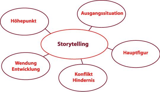 Storytelling-5-Elemente